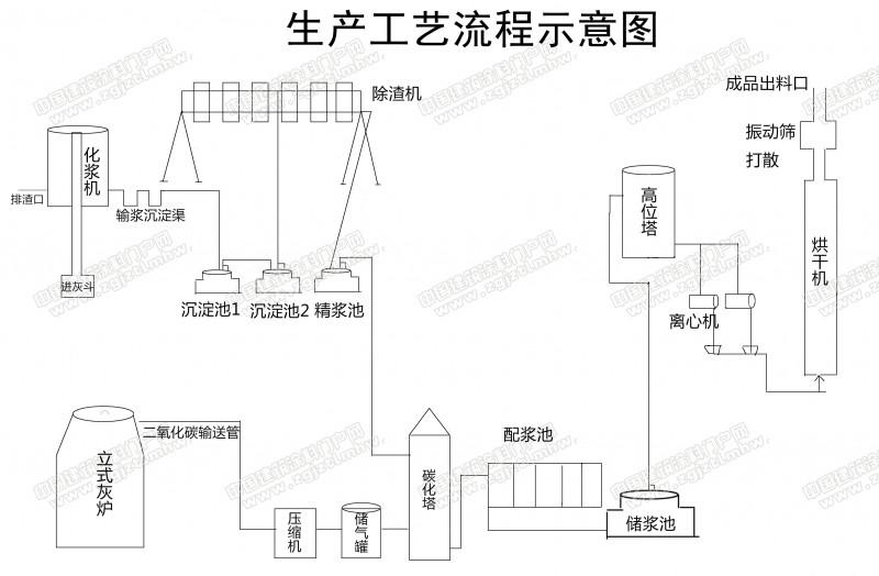 轻质碳酸钙生产工艺流程